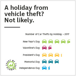 Chart of the Month: A holiday from vehicle theft? Not likely.