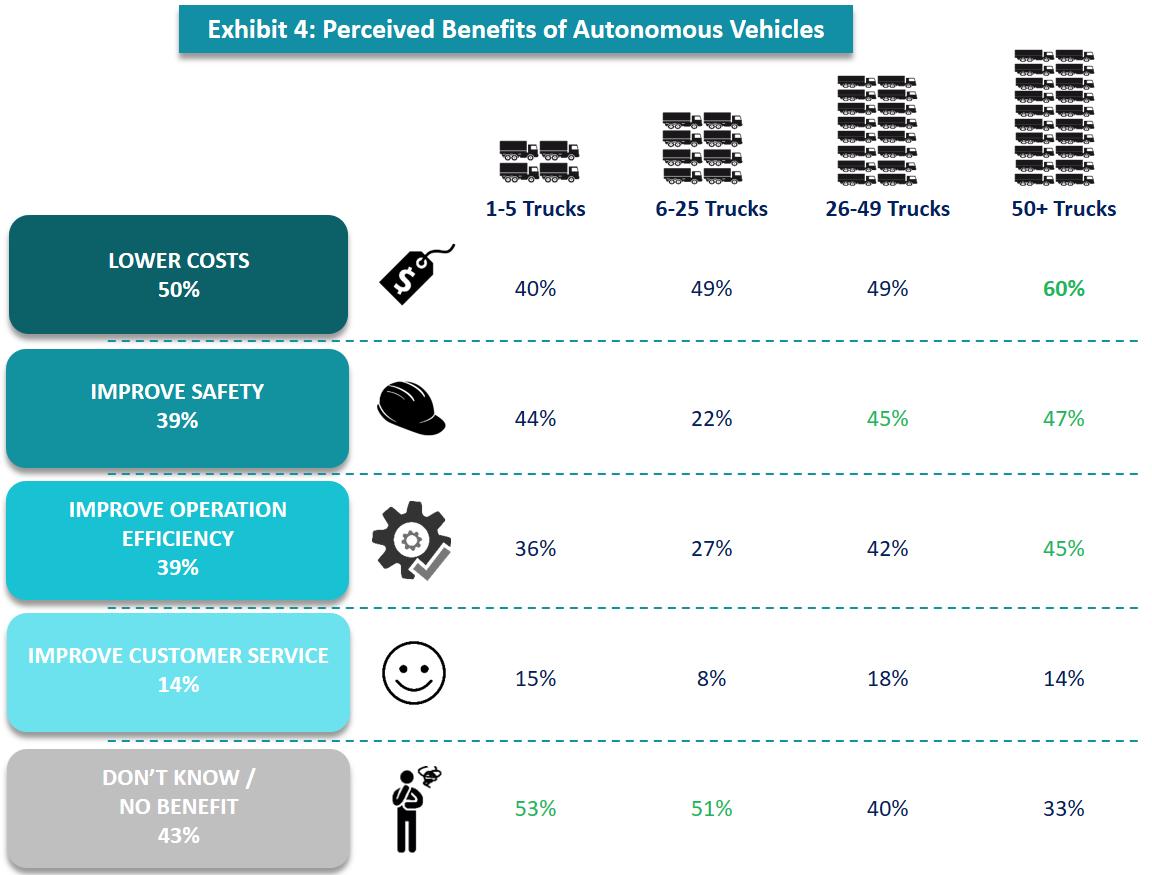 自动驾驶汽车的感知利益